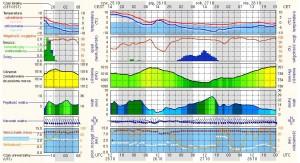 Prognoza pogody na dzień wylewania ław